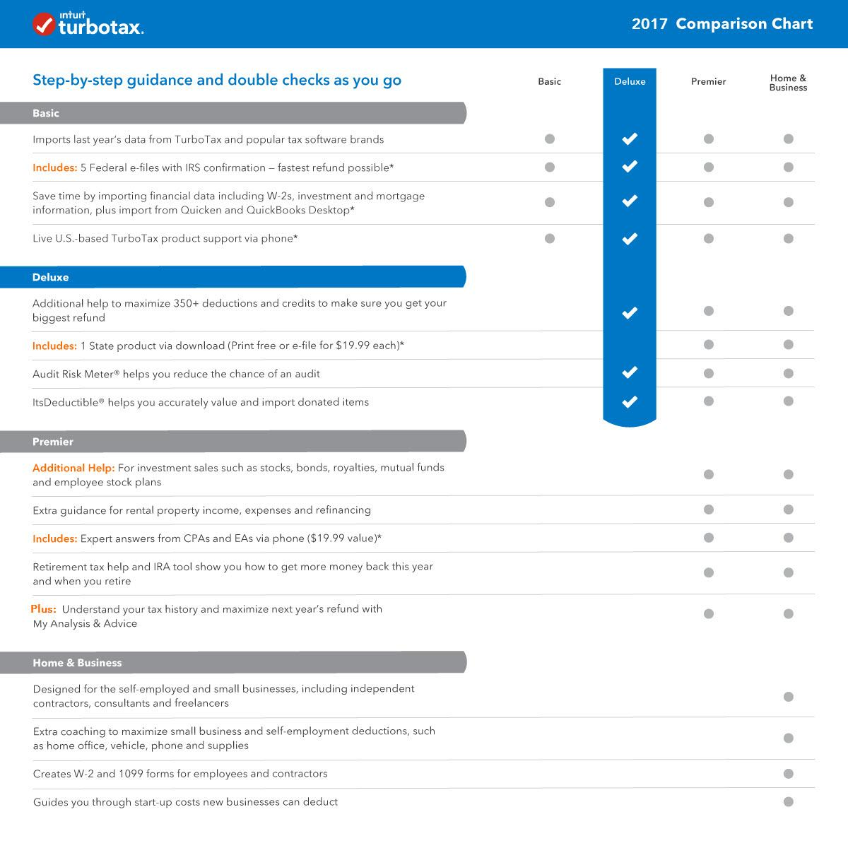 TurboTax Deluxe 2017 Tax Software Online Download For MAC Chart